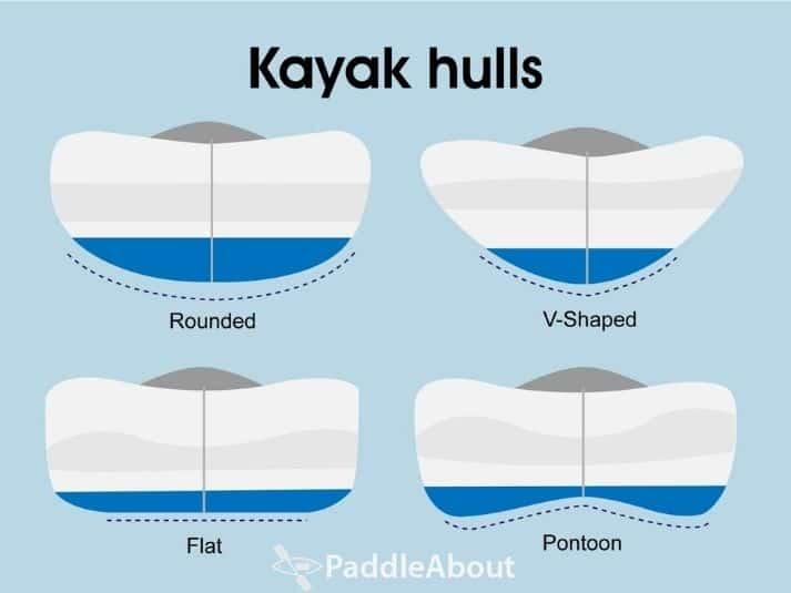 Different kayak hull designs - Examples of kayak hull shapes