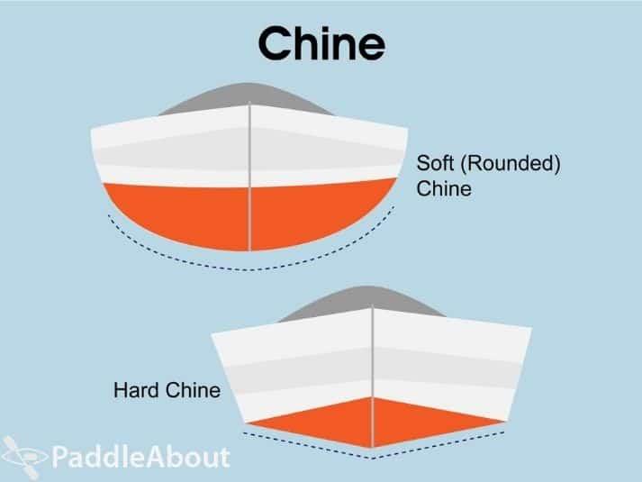 Kayak chine - Soft and hard kayak chine examples