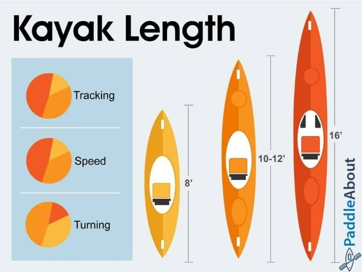 Kayak length - examples of different kayak lengths