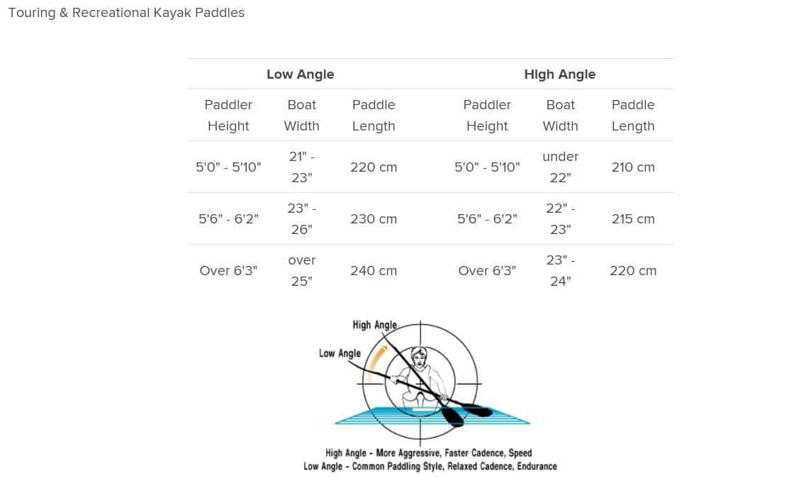Kayay paddle size guide