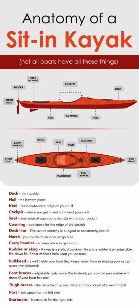 Parts of a sit inside kayak