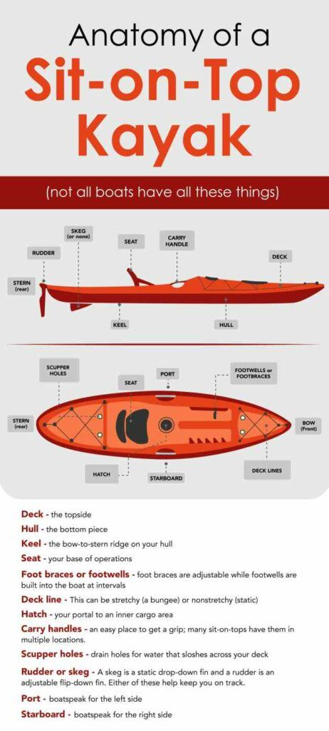 Parts of a sit on top kayak